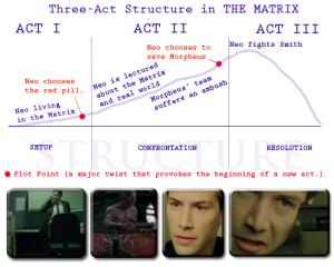 3-act-matrix